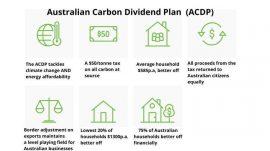 Australian Climate Dividend Plan (ACDP)